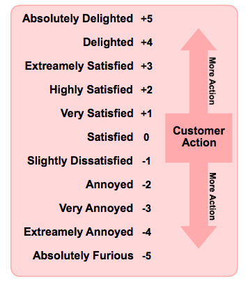 The Customer Satisfaction Spectrum